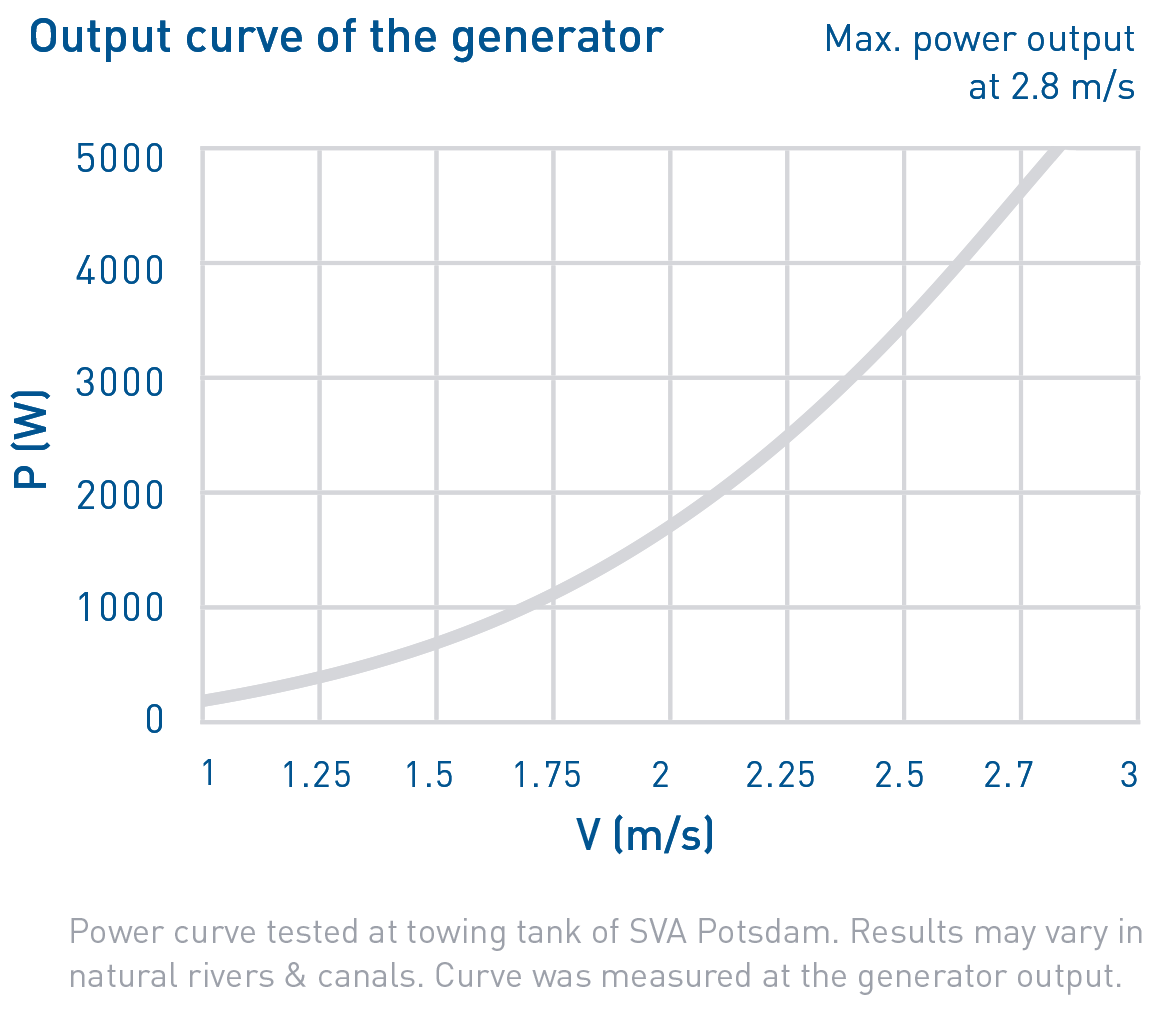 Output curve of the generator